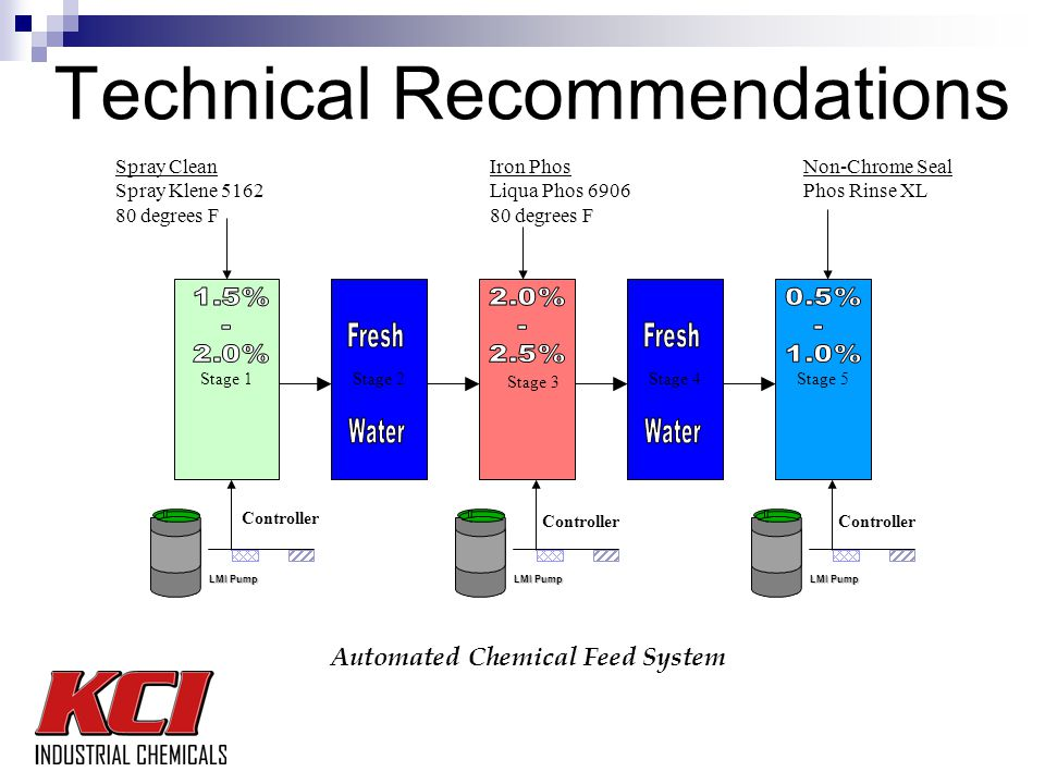 Technical Recommendations Stage 1 Spray Clean Spray Klene 5162 80 degrees F Iron Phos Liqua Phos 6906 80 degrees F Stage 3 LMI Pump Automated Chemical Feed System Controller Stage 2Stage 5Stage 4 Non-Chrome Seal Phos Rinse XL LMI Pump Controller