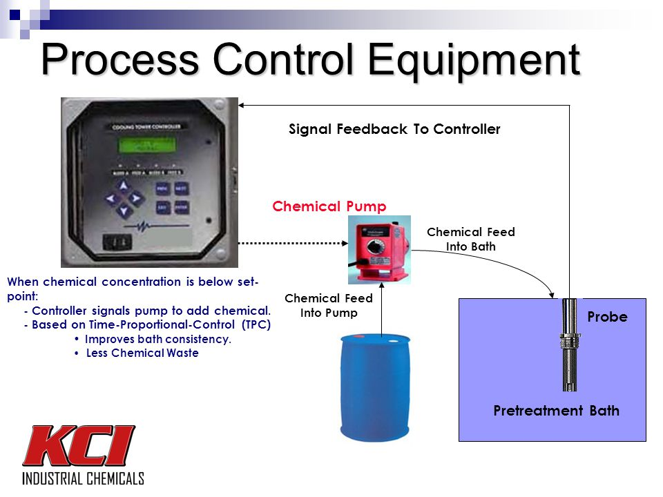 Process Control Equipment Probe Pretreatment Bath Signal Feedback To Controller When chemical concentration is below set- point: - Controller signals pump to add chemical.