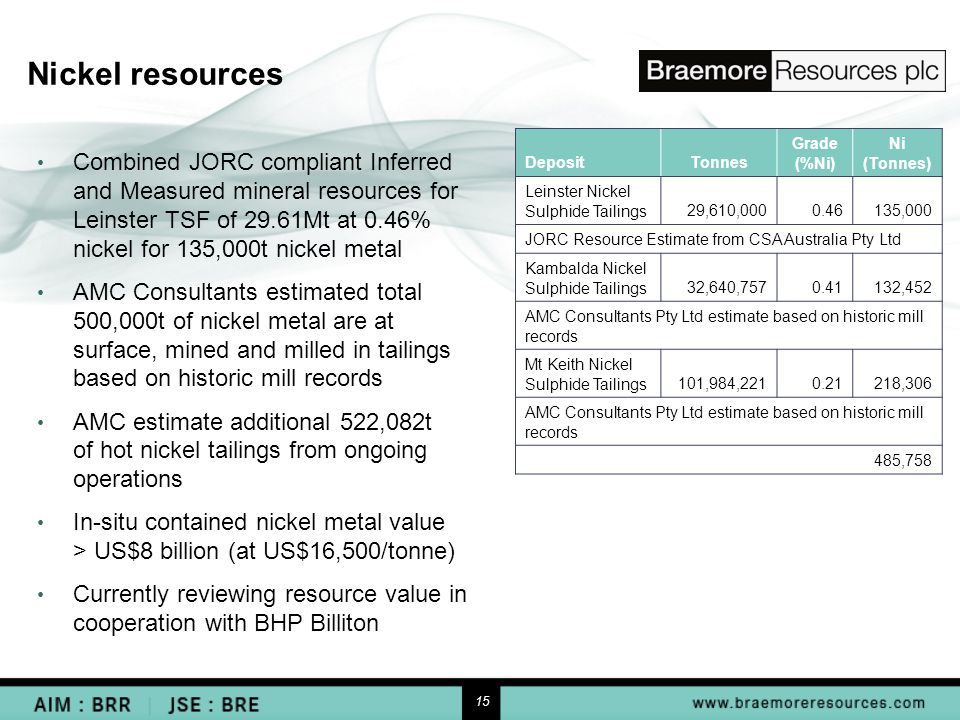15 Nickel resources DepositTonnes Grade (%Ni) Ni (Tonnes) Leinster Nickel Sulphide Tailings29,610,0000.46135,000 JORC Resource Estimate from CSA Australia Pty Ltd Kambalda Nickel Sulphide Tailings32,640,757 0.41132,452 AMC Consultants Pty Ltd estimate based on historic mill records Mt Keith Nickel Sulphide Tailings101,984,2210.21218,306 AMC Consultants Pty Ltd estimate based on historic mill records 485,758 Combined JORC compliant Inferred and Measured mineral resources for Leinster TSF of 29.61Mt at 0.46% nickel for 135,000t nickel metal AMC Consultants estimated total 500,000t of nickel metal are at surface, mined and milled in tailings based on historic mill records AMC estimate additional 522,082t of hot nickel tailings from ongoing operations In-situ contained nickel metal value > US$8 billion (at US$16,500/tonne) Currently reviewing resource value in cooperation with BHP Billiton