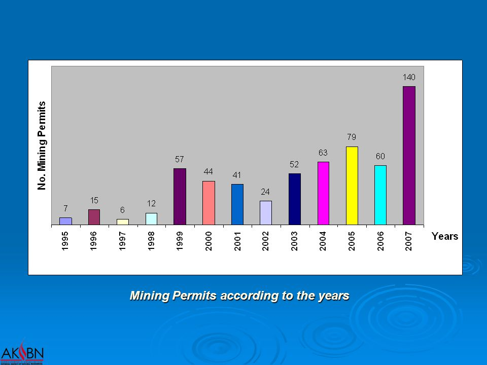 Mining Permits according to the years