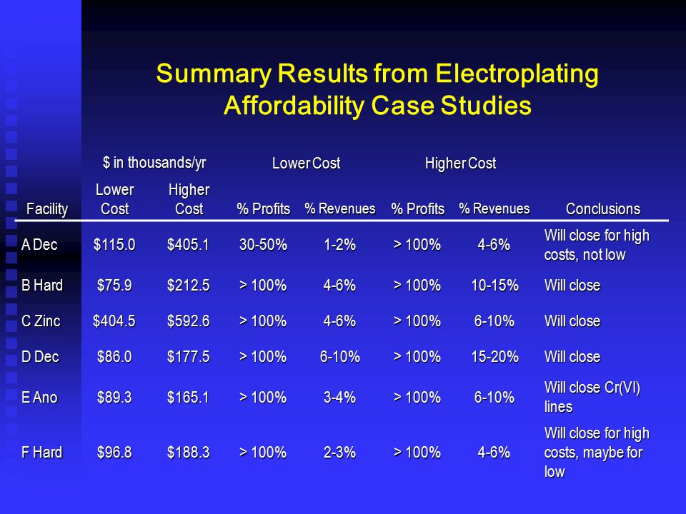 Summary Results from Electroplating Affordability Case Studies $ in thousands/yr Lower Cost Higher Cost Facility Lower Cost Higher Cost % Profits % Re