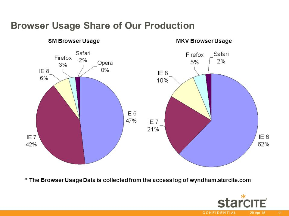 C O N F I D E N T I A L 29-Apr-15 11 Browser Usage Share of Our Production MKV Browser UsageSM Browser Usage * The Browser Usage Data is collected fro