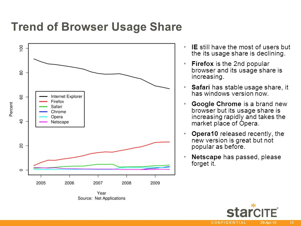C O N F I D E N T I A L 29-Apr-15 13 Trend of Browser Usage Share IE still have the most of users but the its usage share is declining.