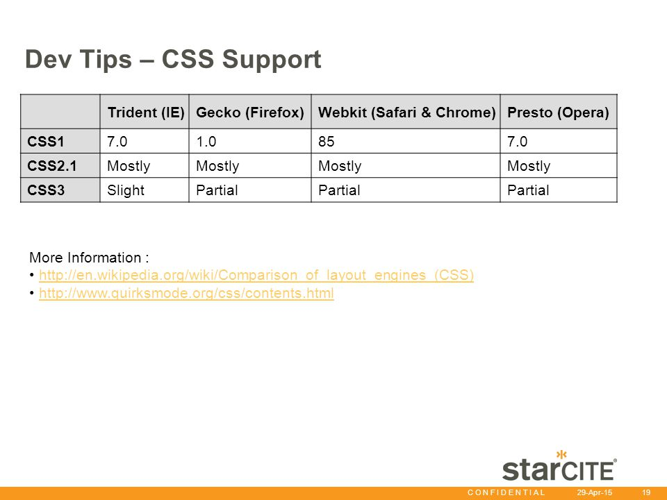 C O N F I D E N T I A L 29-Apr-15 19 Dev Tips – CSS Support Trident (IE)Gecko (Firefox)Webkit (Safari & Chrome)Presto (Opera) CSS17.01.0857.0 CSS2.1Mo
