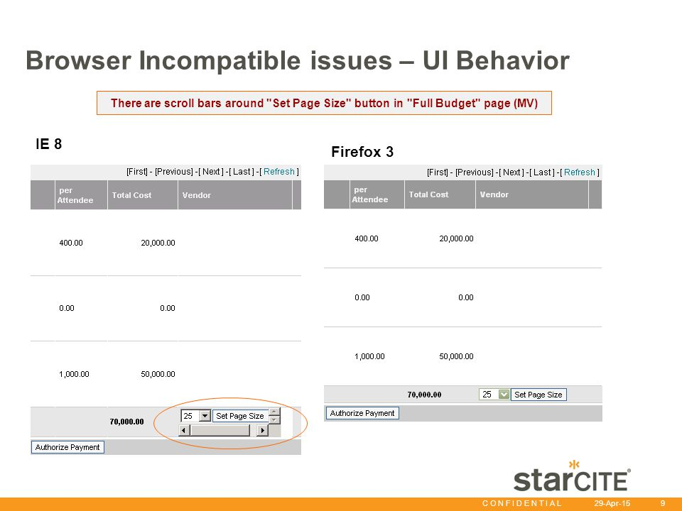 C O N F I D E N T I A L 29-Apr-15 9 Browser Incompatible issues – UI Behavior There are scroll bars around Set Page Size button in Full Budget page (MV) Firefox 3 IE 8