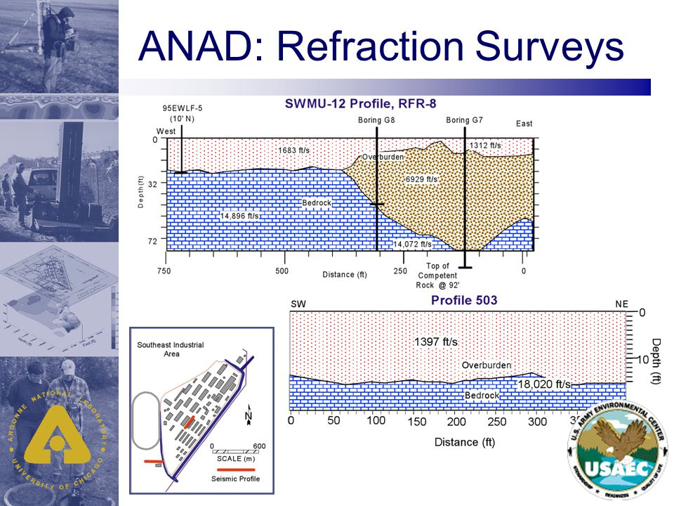ANAD: Refraction Surveys