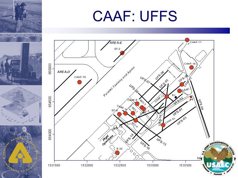 CAAF: UFFS