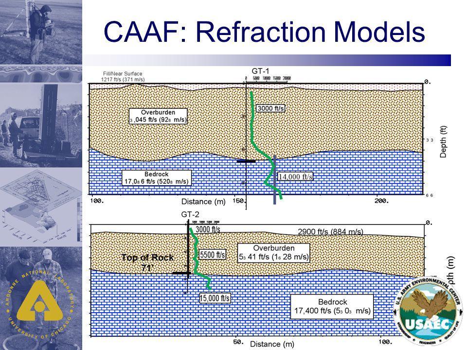 CAAF: Refraction Models