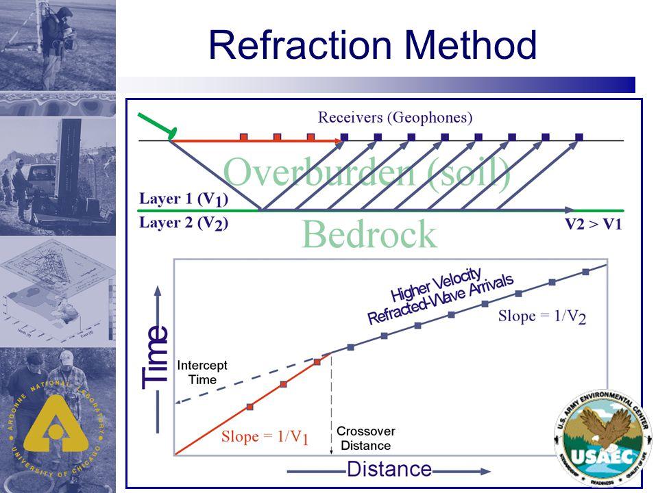 Refraction Method