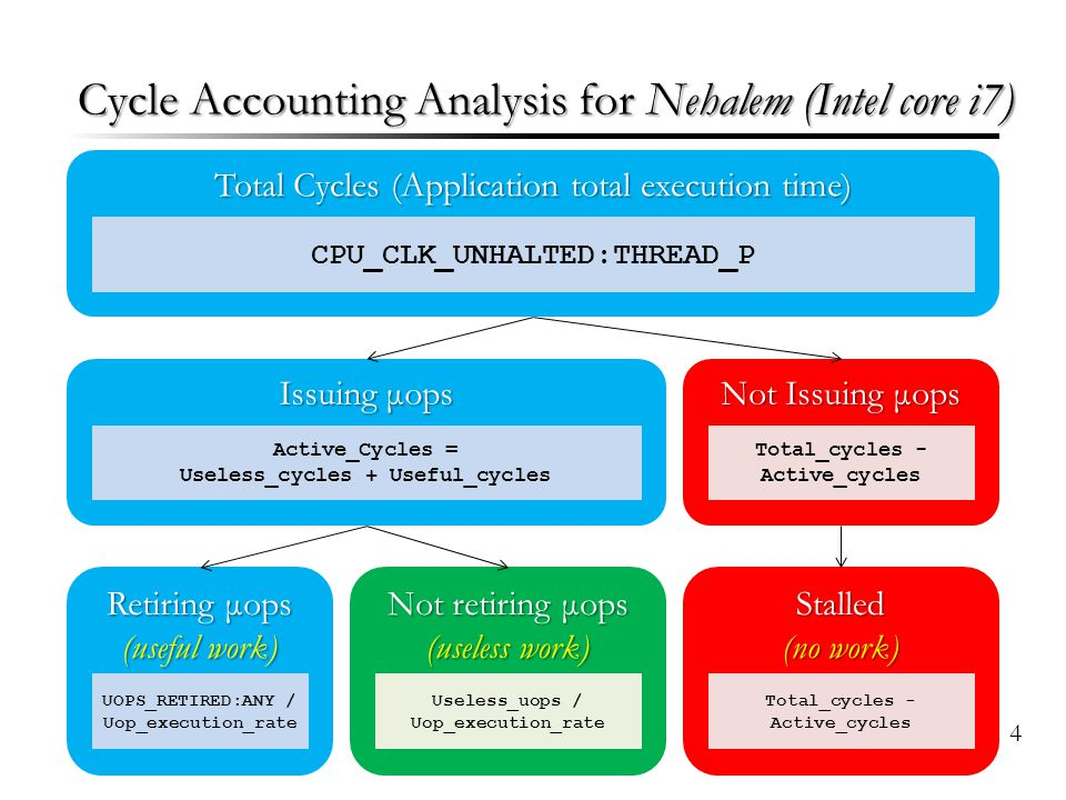 Cycle Accounting Analysis for Nehalem (Intel core i7) Total Cycles (Application total execution time) Issuing μops Not Issuing μops Stalled (no work)