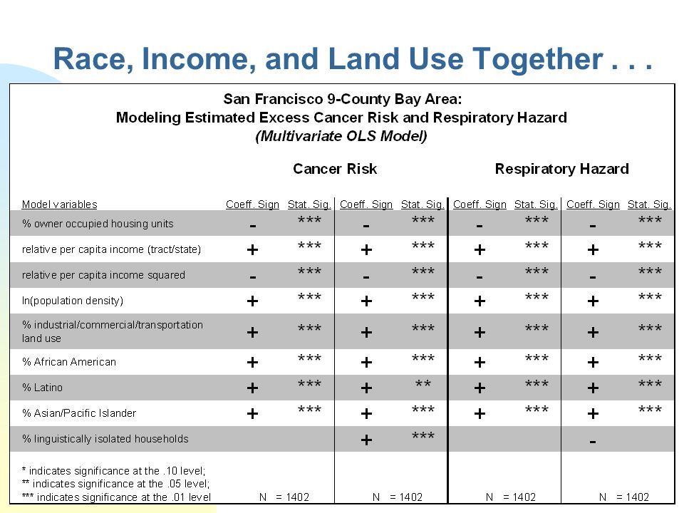 Race, Income, and Land Use Together...