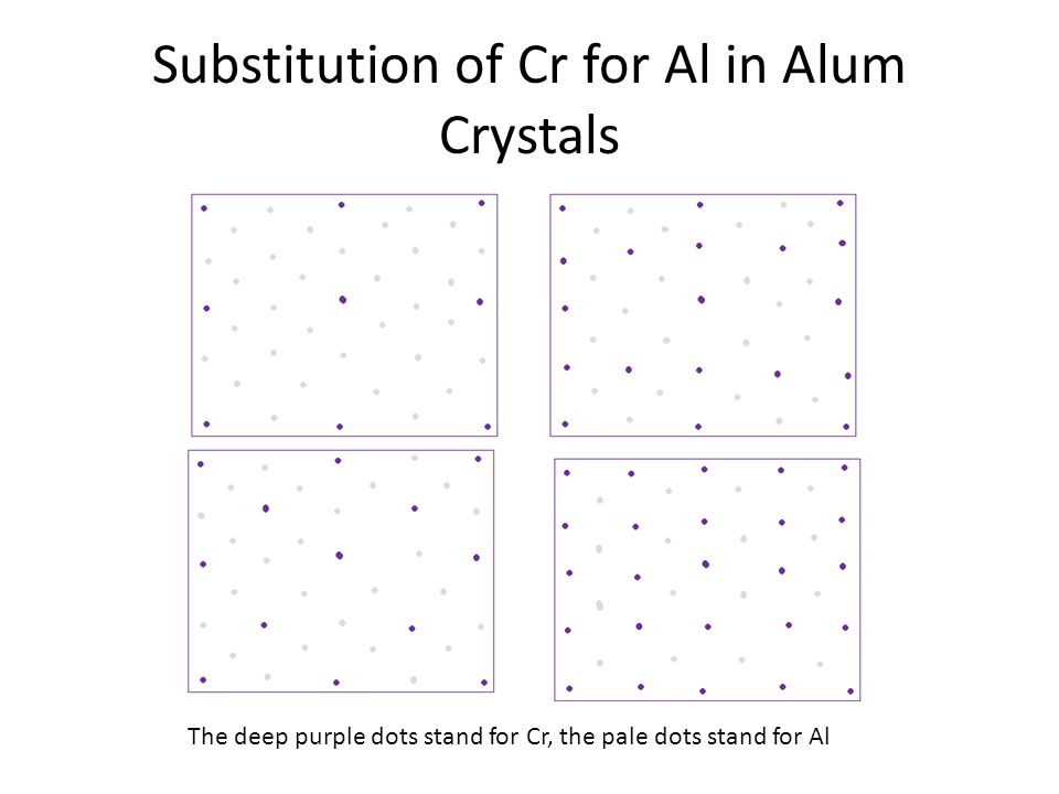Substitution of Cr for Al in Alum Crystals The deep purple dots stand for Cr, the pale dots stand for Al