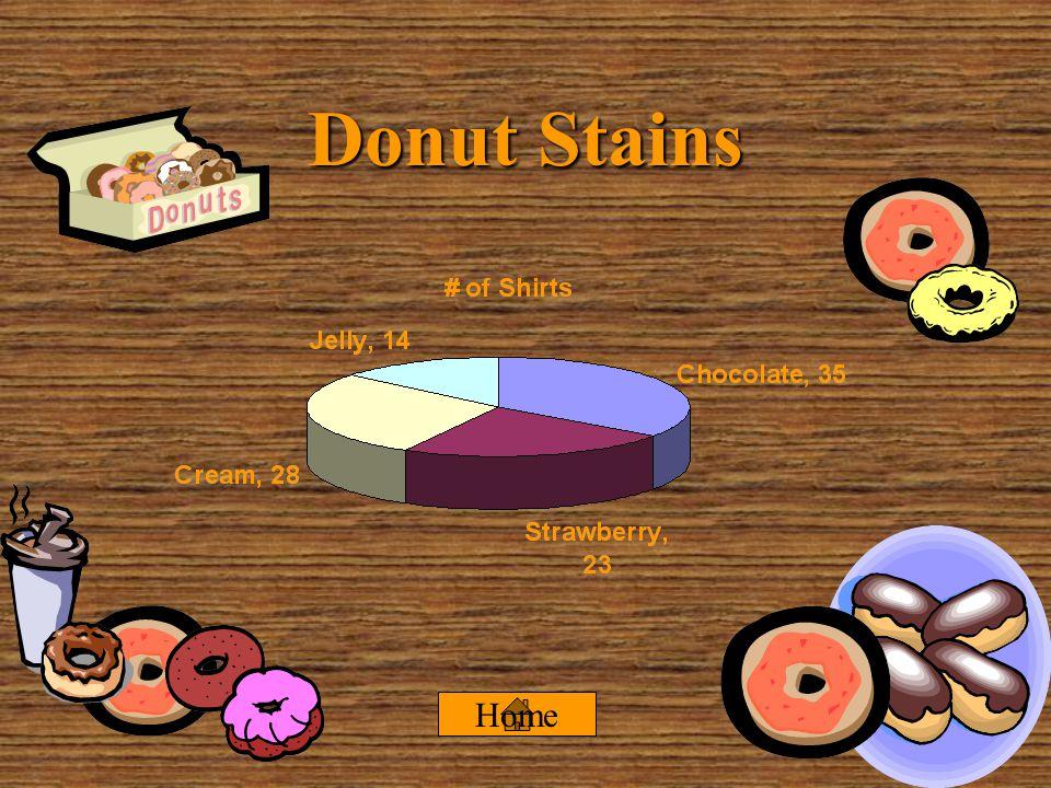 Donut Consumption