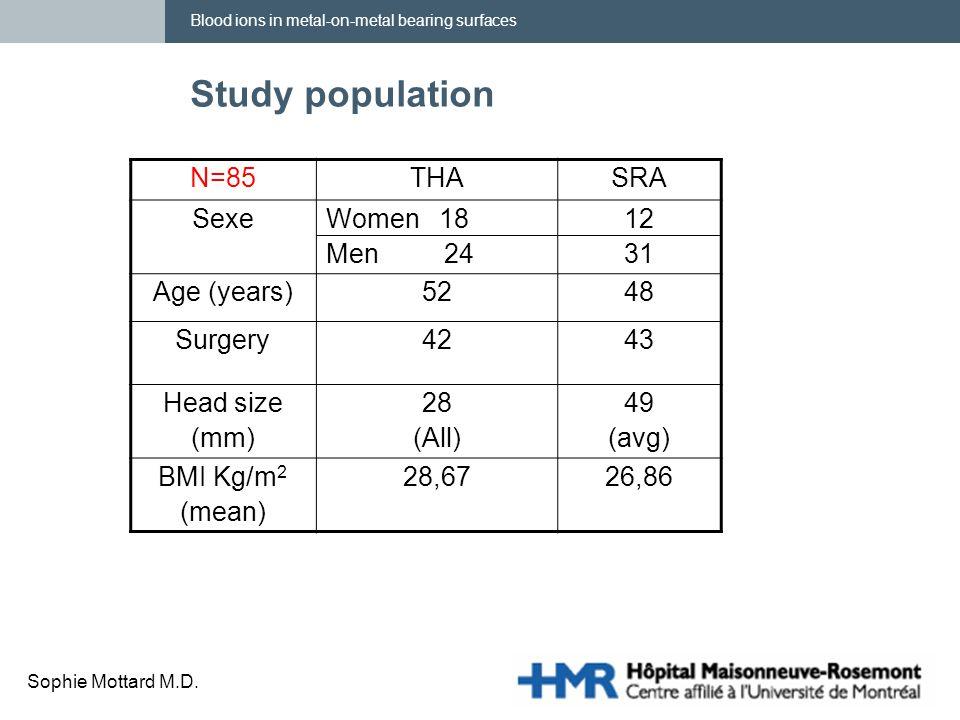 Blood ions in metal-on-metal bearing surfaces Sophie Mottard M.D. Study population N=85THASRA SexeWomen 18 Men 24 12 31 Age (years)5248 Surgery4243 He