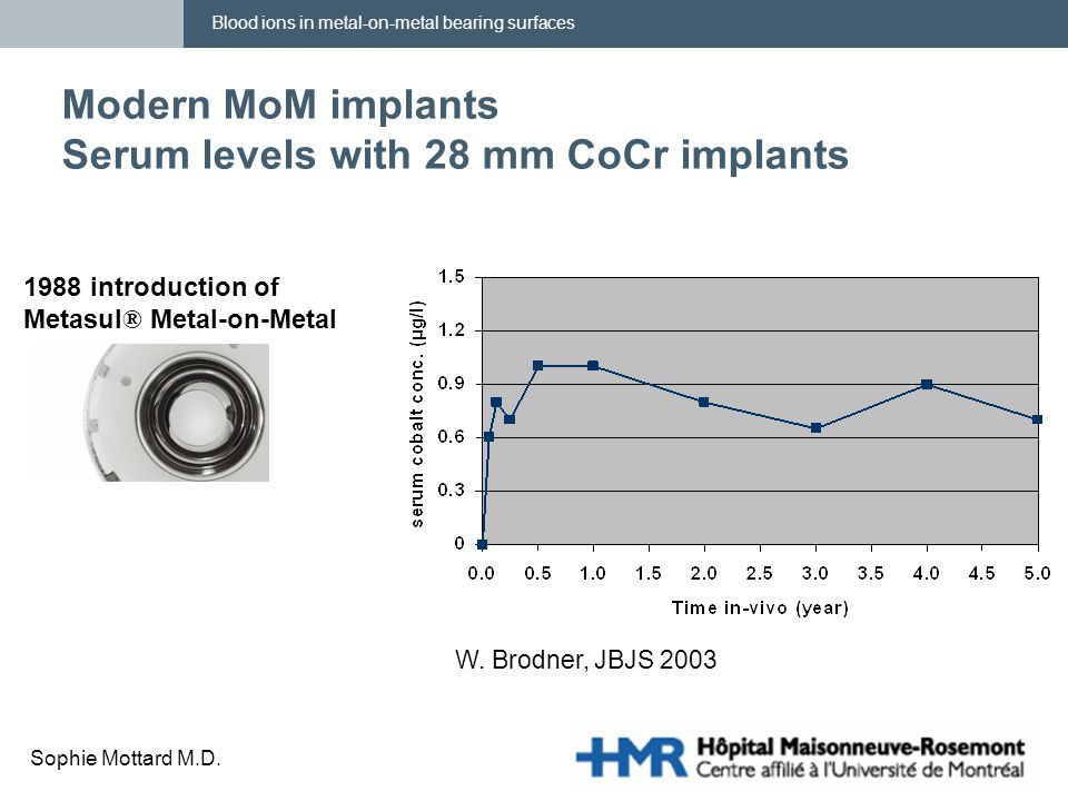 Blood ions in metal-on-metal bearing surfaces Sophie Mottard M.D. Modern MoM implants Serum levels with 28 mm CoCr implants W. Brodner, JBJS 2003 1988