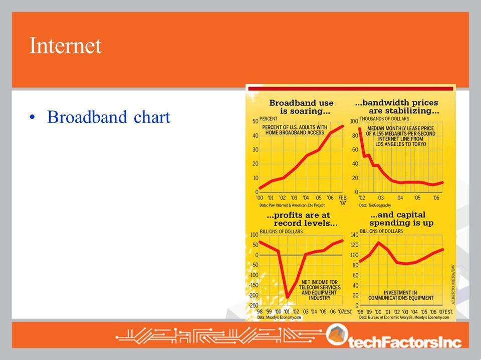 Internet Broadband chart