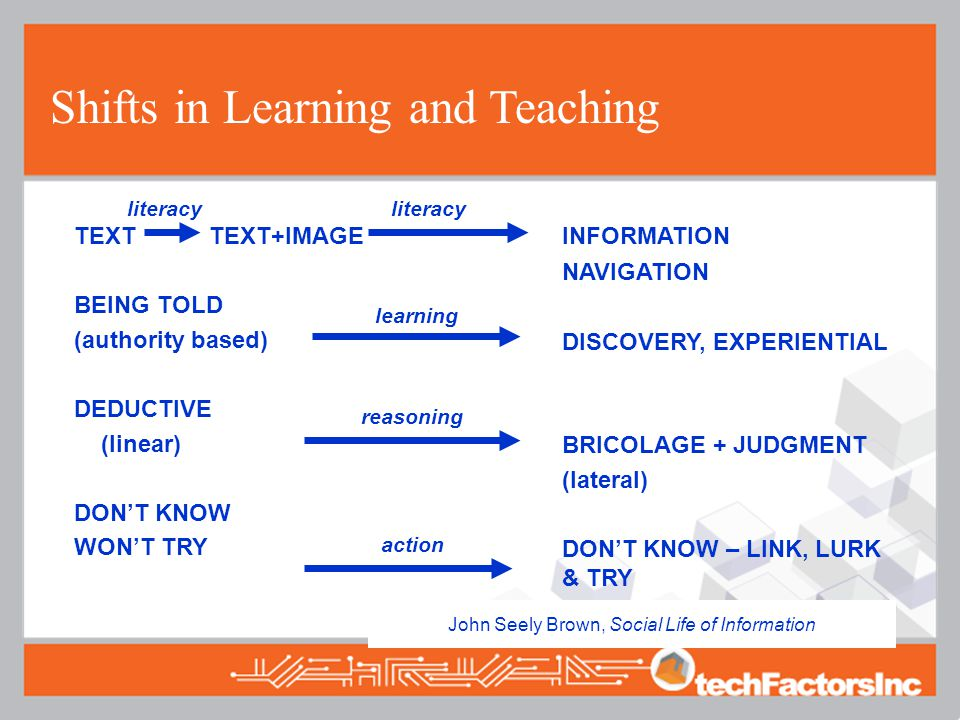 Shifts in Learning and Teaching TEXT TEXT+IMAGE BEING TOLD (authority based) DEDUCTIVE (linear) DON'T KNOW WON'T TRY INFORMATION NAVIGATION DISCOVERY, EXPERIENTIAL BRICOLAGE + JUDGMENT (lateral) DON'T KNOW – LINK, LURK & TRY John Seely Brown, Social Life of Information learning reasoning action literacy