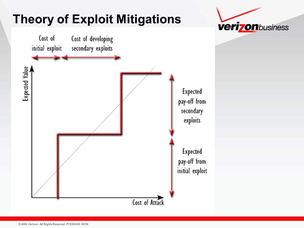 © 2009 Verizon. All Rights Reserved. PTEXXXXX XX/09 Theory of Exploit Mitigations