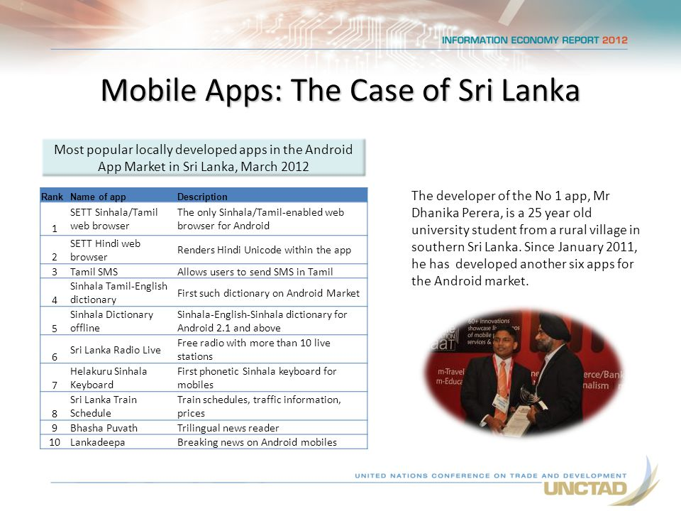 Mobile Apps: The Case of Sri Lanka RankName of appDescription 1 SETT Sinhala/Tamil web browser The only Sinhala/Tamil-enabled web browser for Android 2 SETT Hindi web browser Renders Hindi Unicode within the app 3 Tamil SMSAllows users to send SMS in Tamil 4 Sinhala Tamil-English dictionary First such dictionary on Android Market 5 Sinhala Dictionary offline Sinhala-English-Sinhala dictionary for Android 2.1 and above 6 Sri Lanka Radio Live Free radio with more than 10 live stations 7 Helakuru Sinhala Keyboard First phonetic Sinhala keyboard for mobiles 8 Sri Lanka Train Schedule Train schedules, traffic information, prices 9 Bhasha PuvathTrilingual news reader 10 LankadeepaBreaking news on Android mobiles Most popular locally developed apps in the Android App Market in Sri Lanka, March 2012 The developer of the No 1 app, Mr Dhanika Perera, is a 25 year old university student from a rural village in southern Sri Lanka.