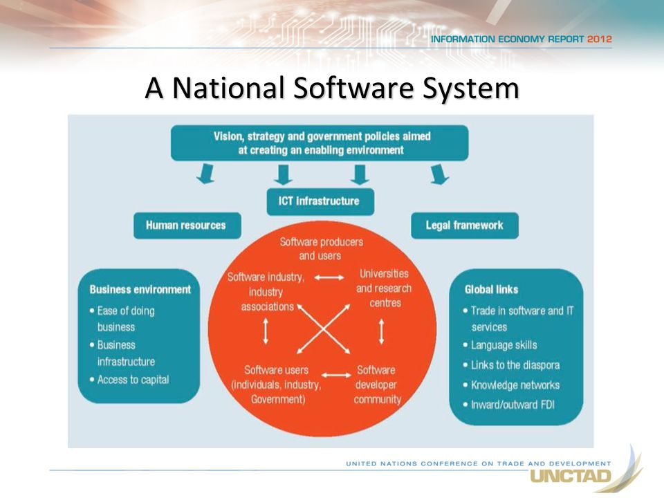 A National Software System