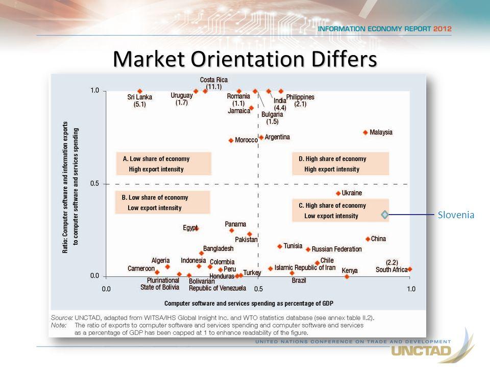 Market Orientation Differs Slovenia