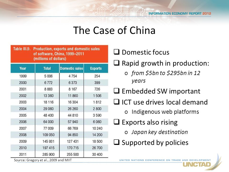 The Case of China  Domestic focus  Rapid growth in production: ofrom $5bn to $295bn in 12 years  Embedded SW important  ICT use drives local demand oIndigenous web platforms  Exports also rising oJapan key destination  Supported by policies Source: Gregory et al., 2009 and MIIT