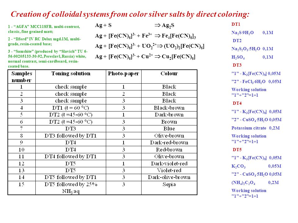 "Creation of colloidal systems from color silver salts by direct coloring: DT1 Na 2 S. 9H 2 O 0,1M DT2 Na 2 S 2 O 3. 5H 2 O 0,1M H 2 SO 4 0,1M DT3 ""1"""