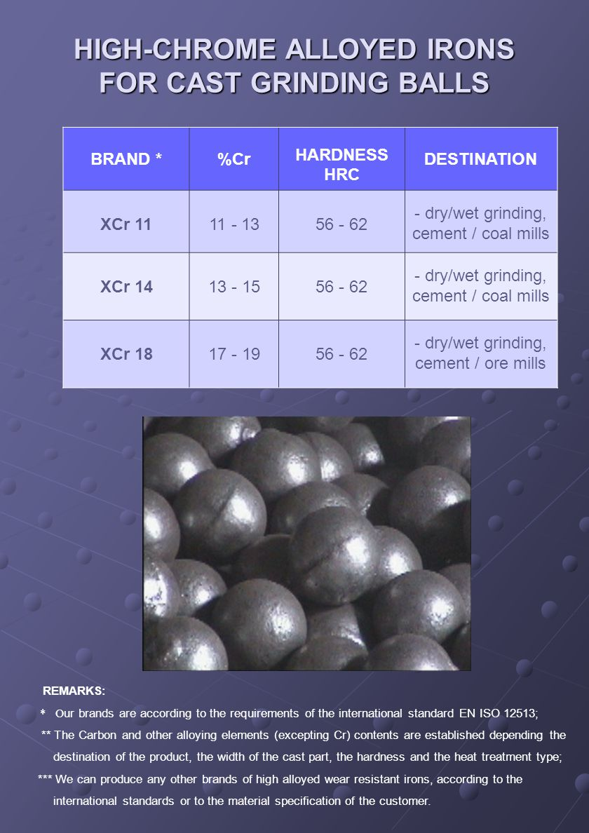 HIGH-CHROME ALLOYED IRONS FOR CAST GRINDING BALLS REMARKS: * O ur brands are according to the requirements of the international standard EN ISO 12513; ** The Carbon and other alloying elements (excepting Cr) contents are established depending the destination of the product, the width of the cast part, the hardness and the heat treatment type; *** We can produce any other brands of high alloyed wear resistant irons, according to the international standards or to the material specification of the customer.