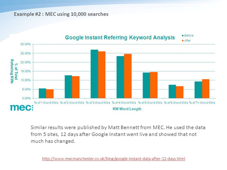 Example #2 : MEC using 10,000 searches http://www.mecmanchester.co.uk/blog/google-instant-data-after-12-days.html Similar results were published by Matt Bennett from MEC.
