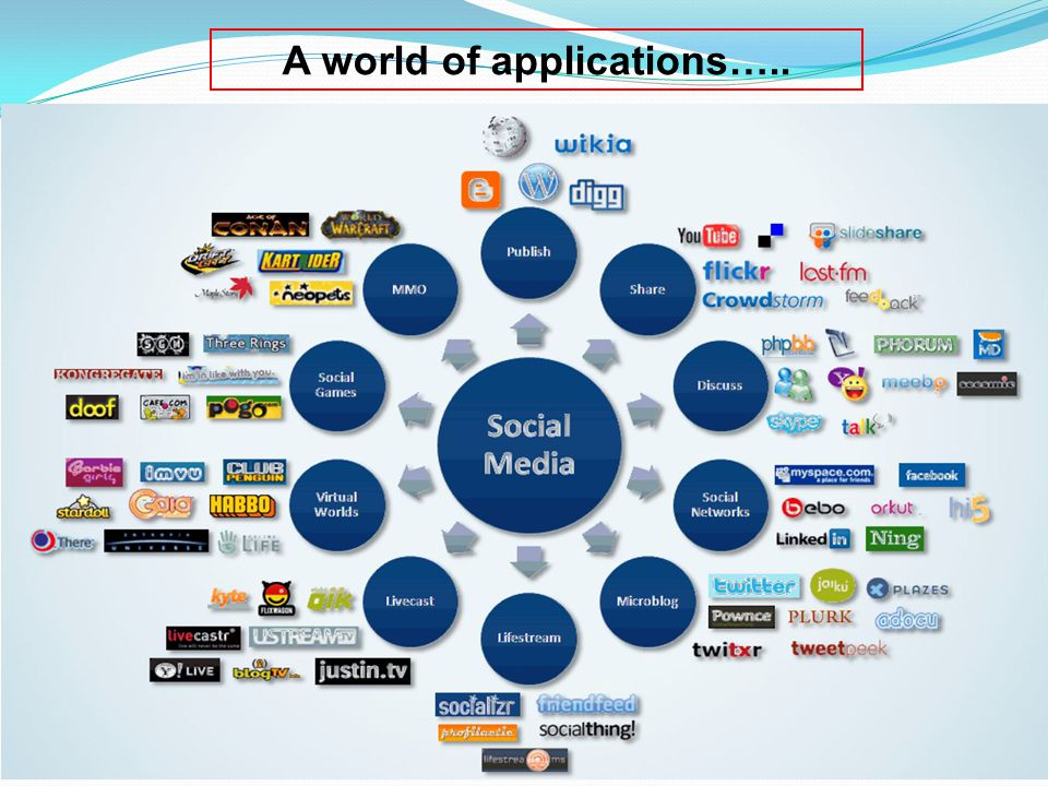 A world of applications…..