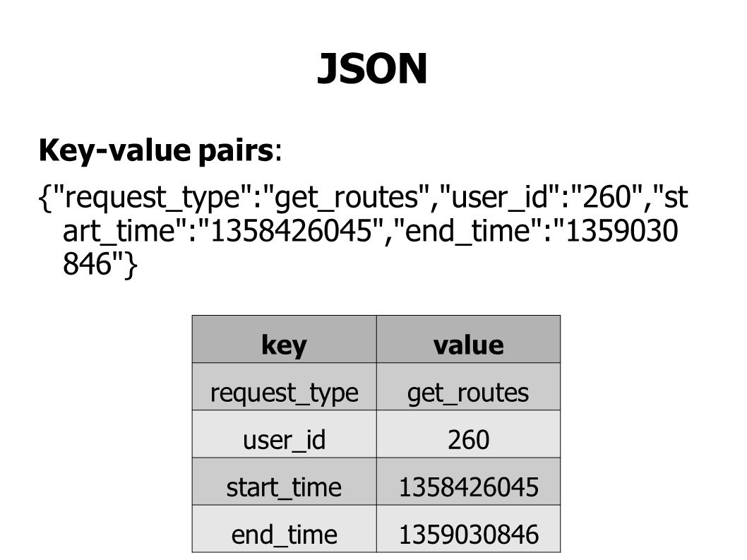JSON Key-value pairs: { request_type : get_routes , user_id : 260 , st art_time : 1358426045 , end_time : 1359030 846 } keyvalue request_typeget_routes user_id260 start_time1358426045 end_time1359030846