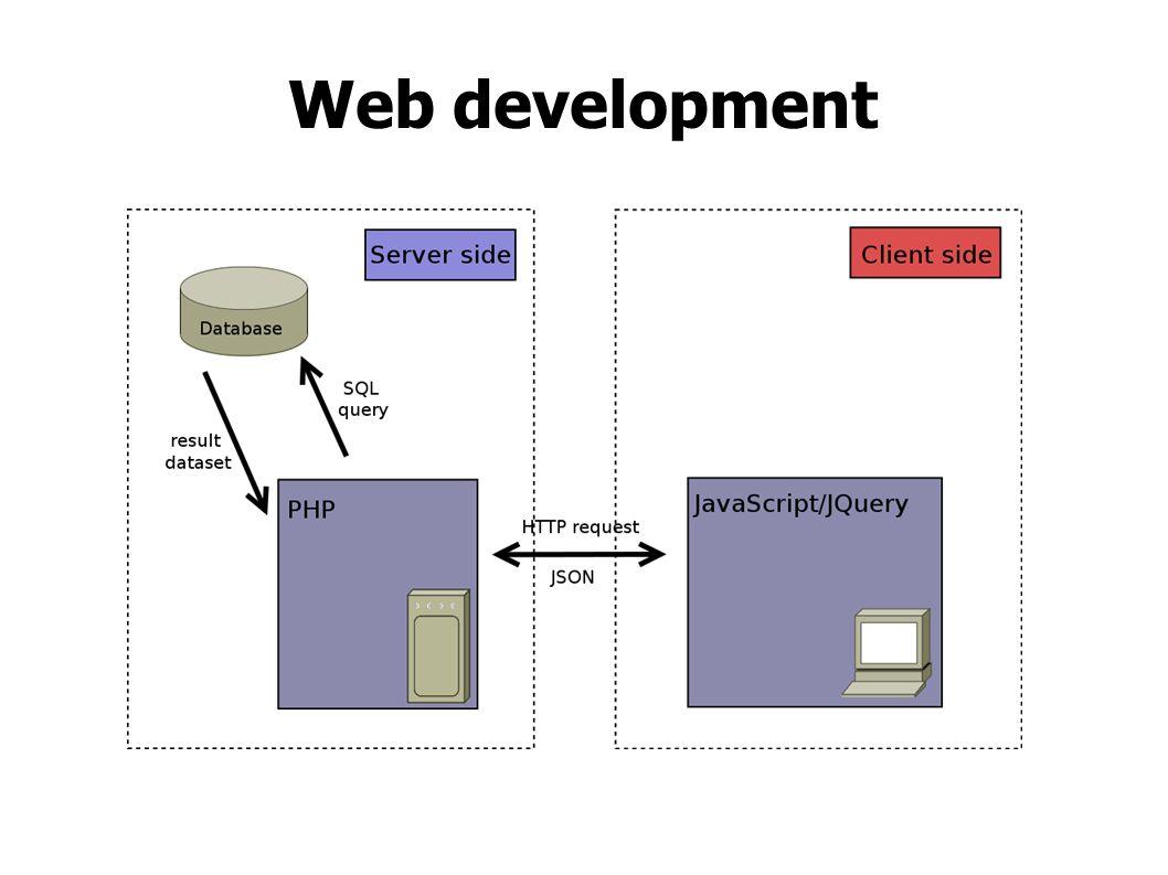Content Part I: Server-side scripting Part II: Client-side scripting