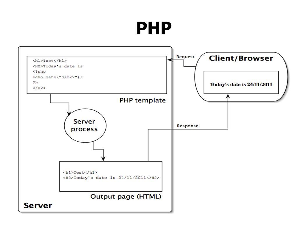 JavaScript vs JQuery JavaScript: var container = document.getElementById( container ); JQuery: $( #container );