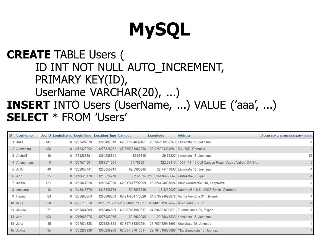 Data fetching <?php $con = mysqli_connect( localhost , mopsi , pswd , database ); If ( mysqli_connect_errno() ) { echo Failed to connect to MySQL ; } $result = mysqli_query($con, SELECT ID, UserName FROM Users ); while ( $row = mysqli_fetch_array($result) ) { echo $row[ ID ].