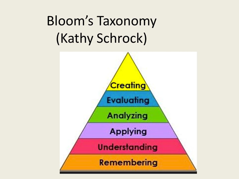 Bloom's Taxonomy (Kathy Schrock)