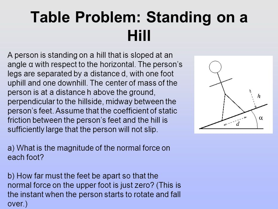 Table Problem: Standing on a Hill A person is standing on a hill that is sloped at an angle α with respect to the horizontal. The person's legs are se