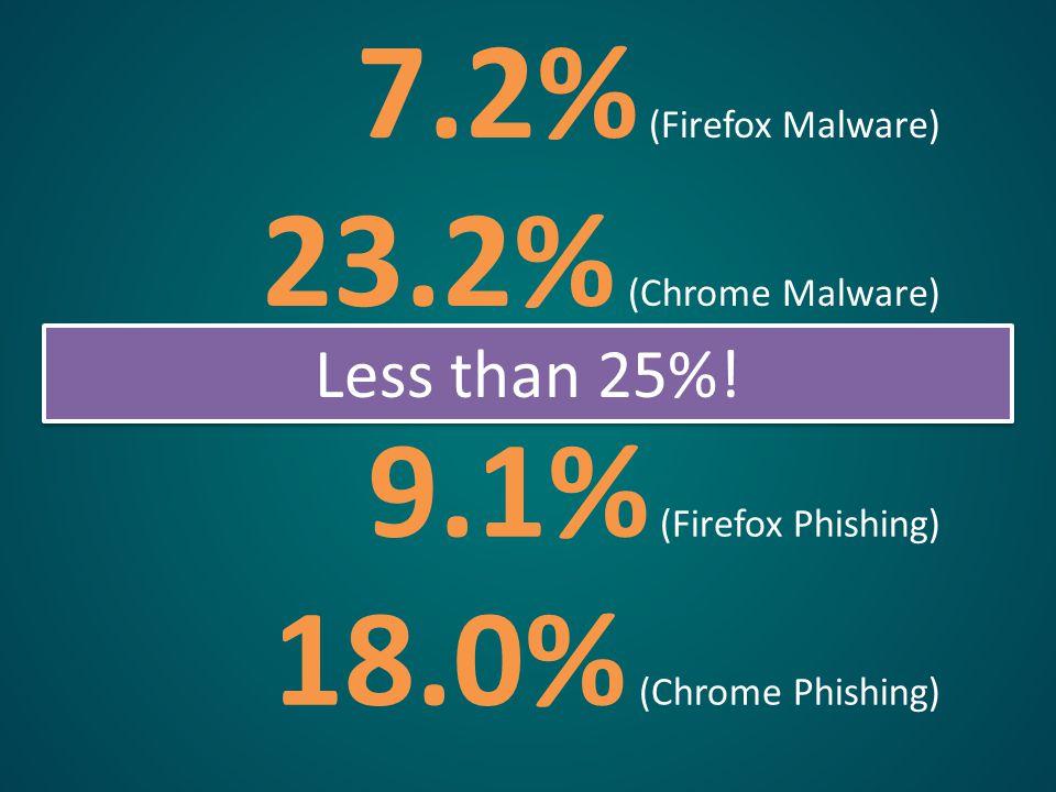 7.2% (Firefox Malware) 23.2% (Chrome Malware) 9.1% (Firefox Phishing) 18.0% (Chrome Phishing) Less than 25%!