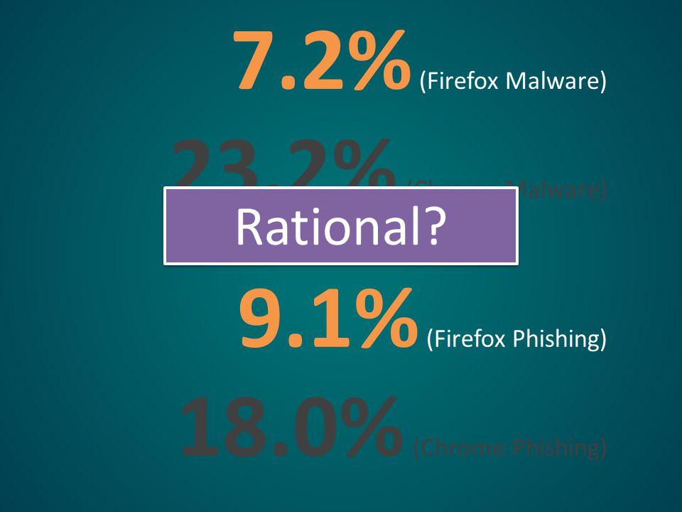 7.2% (Firefox Malware) 23.2% (Chrome Malware) 9.1% (Firefox Phishing) 18.0% (Chrome Phishing) Rational?