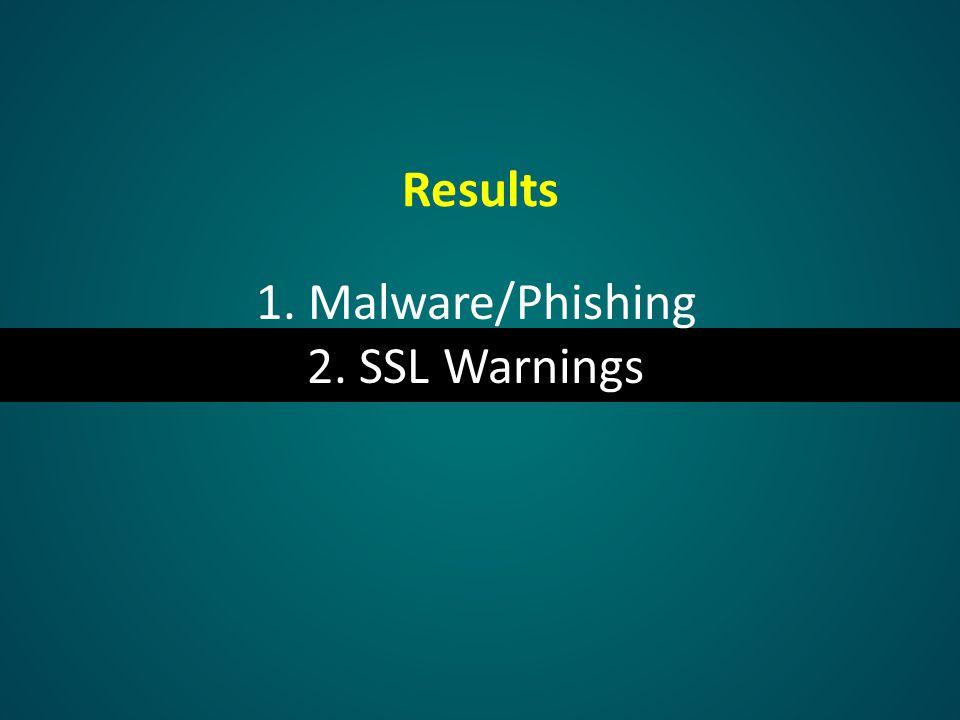 Results 1. Malware/Phishing 2. SSL Warnings