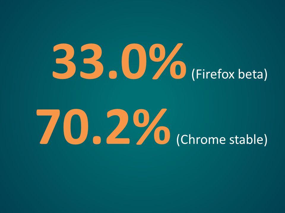 33.0% (Firefox beta) 70.2% (Chrome stable)