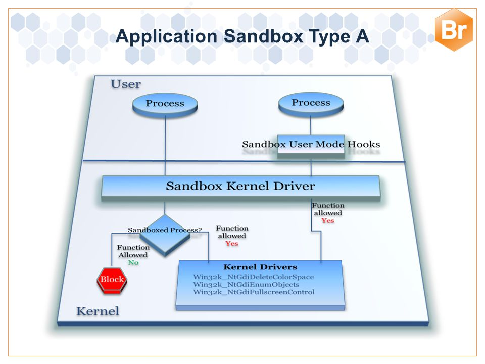 Architectural Discussion: Type A There is a lot of kernel interaction that the sandbox needs to allow for applications to work as designed It relies on the assumption that OS kernel is not compromised The sandbox cannot protect against malicious kernel mode malware