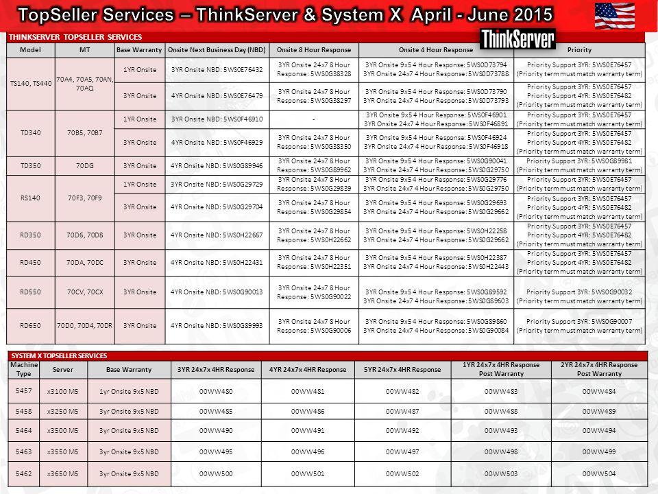 SYSTEM X TOPSELLER SERVICES Machine Type ServerBase Warranty3YR 24x7x 4HR Response4YR 24x7x 4HR Response5YR 24x7x 4HR Response 1YR 24x7x 4HR Response Post Warranty 2YR 24x7x 4HR Response Post Warranty 5457x3100 M51yr Onsite 9x5 NBD00WW48000WW48100WW48200WW48300WW484 5458x3250 M53yr Onsite 9x5 NBD00WW48500WW48600WW48700WW48800WW489 5464x3500 M53yr Onsite 9x5 NBD00WW49000WW49100WW49200WW49300WW494 5463x3550 M53yr Onsite 9x5 NBD00WW49500WW49600WW49700WW49800WW499 5462x3650 M53yr Onsite 9x5 NBD00WW50000WW50100WW50200WW50300WW504 THINKSERVER TOPSELLER SERVICES ModelMTBase WarrantyOnsite Next Business Day (NBD)Onsite 8 Hour ResponseOnsite 4 Hour ResponsePriority TS140, TS440 70A4, 70A5, 70AN, 70AQ 1YR Onsite3YR Onsite NBD: 5WS0E76432 3YR Onsite 24x7 8 Hour Response: 5WS0G38328 3YR Onsite 9x5 4 Hour Response: 5WS0D73794 3YR Onsite 24x7 4 Hour Response: 5WS0D73788 Priority Support 3YR: 5WS0E76457 (Priority term must match warranty term) 3YR Onsite4YR Onsite NBD: 5WS0E76479 3YR Onsite 24x7 8 Hour Response: 5WS0G38297 3YR Onsite 9x5 4 Hour Response: 5WS0D73790 3YR Onsite 24x7 4 Hour Response: 5WS0D73793 Priority Support 3YR: 5WS0E76457 Priority Support 4YR: 5WS0E76482 (Priority term must match warranty term) TD34070B5, 70B7 1YR Onsite3YR Onsite NBD: 5WS0F46910- 3YR Onsite 9x5 4 Hour Response: 5WS0F46901 3YR Onsite 24x7 4 Hour Response: 5WS0F46891 Priority Support 3YR: 5WS0E76457 (Priority term must match warranty term) 3YR Onsite4YR Onsite NBD: 5WS0F46929 3YR Onsite 24x7 8 Hour Response: 5WS0G38350 3YR Onsite 9x5 4 Hour Response: 5WS0F46924 3YR Onsite 24x7 4 Hour Response: 5WS0F46918 Priority Support 3YR: 5WS0E76457 Priority Support 4YR: 5WS0E76482 (Priority term must match warranty term) TD35070DG3YR Onsite4YR Onsite NBD: 5WS0G89946 3YR Onsite 24x7 8 Hour Response: 5WS0G89962 3YR Onsite 9x5 4 Hour Response: 5WS0G90041 3YR Onsite 24x7 4 Hour Response: 5WS0G29750 Priority Support 3YR: 5WS0G89981 (Priority term must match warranty term) RS14070F3, 70F9 1YR Onsite3YR Onsite NBD: