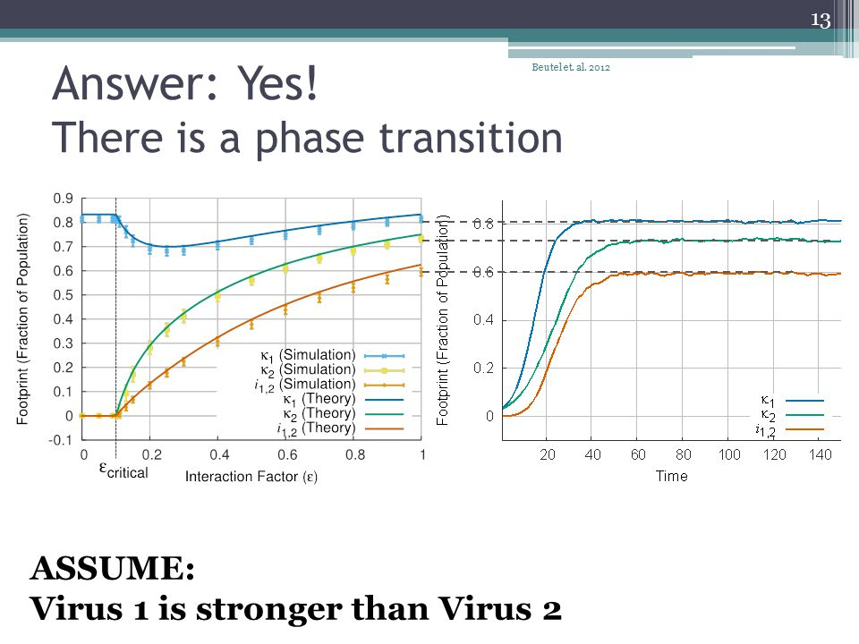Answer: Yes. There is a phase transition Beutel et.
