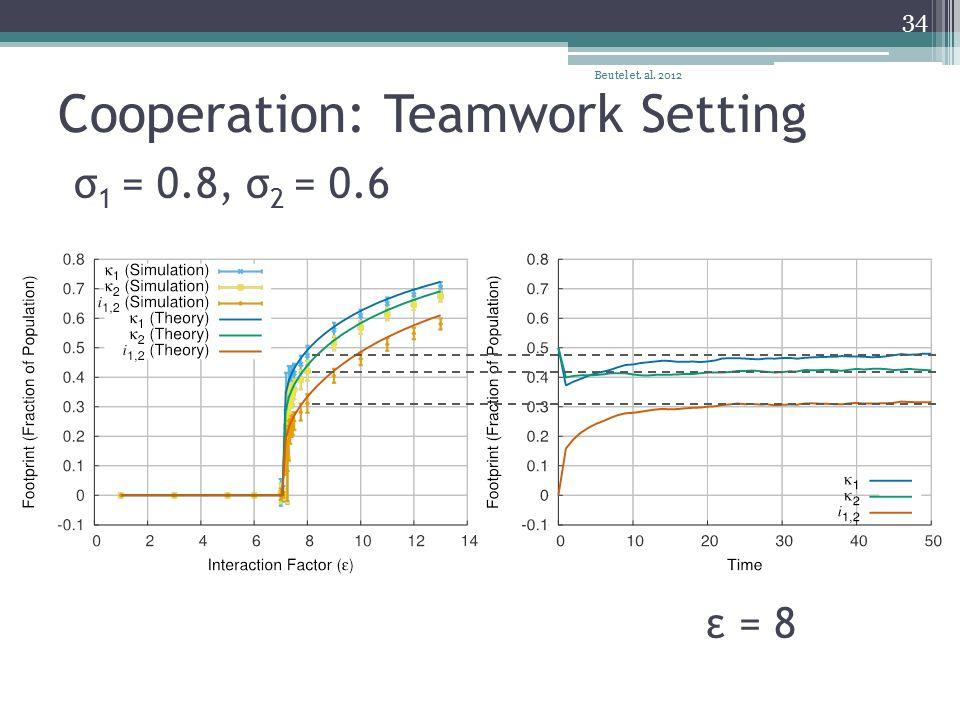 Cooperation: Teamwork Setting Beutel et. al. 2012 34 σ 1 = 0.8, σ 2 = 0.6 ε = 8