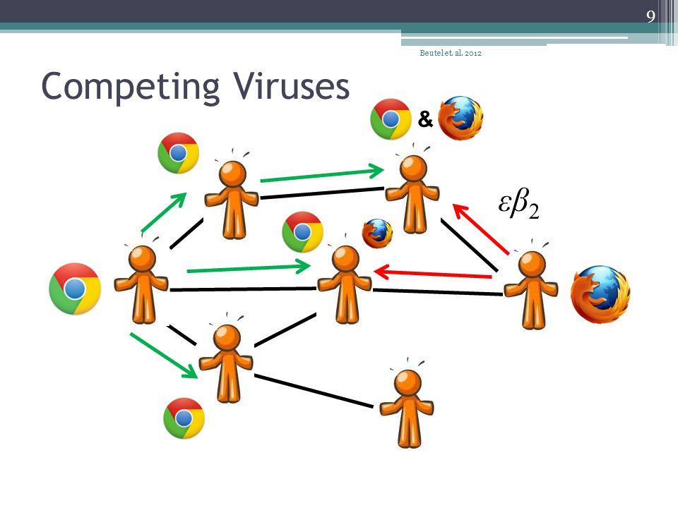Competing Viruses Beutel et. al. 2012 9 εβ 2 &