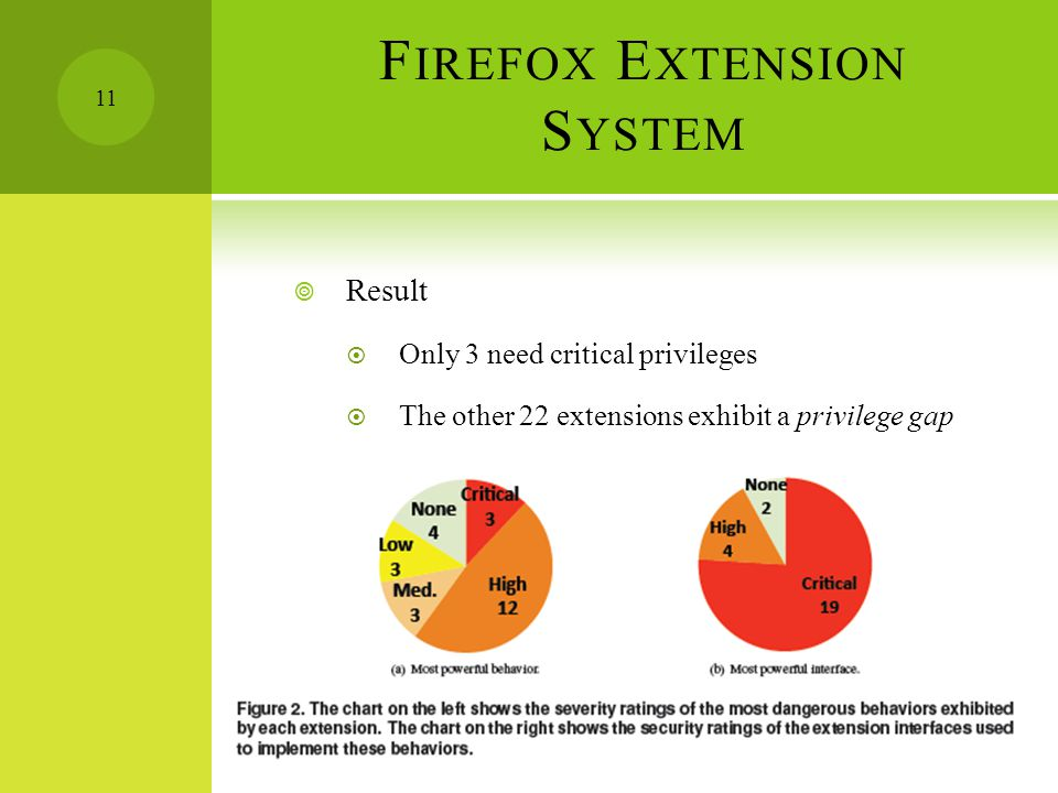 F IREFOX E XTENSION S YSTEM  Result  Only 3 need critical privileges  The other 22 extensions exhibit a privilege gap 11