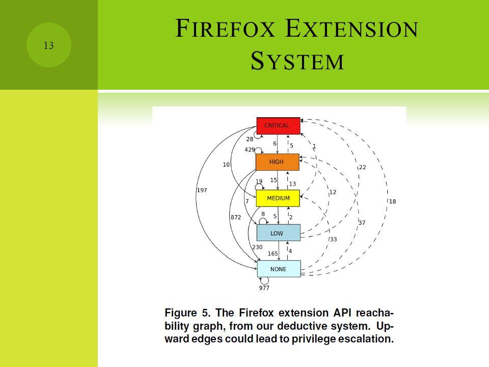 F IREFOX E XTENSION S YSTEM 13
