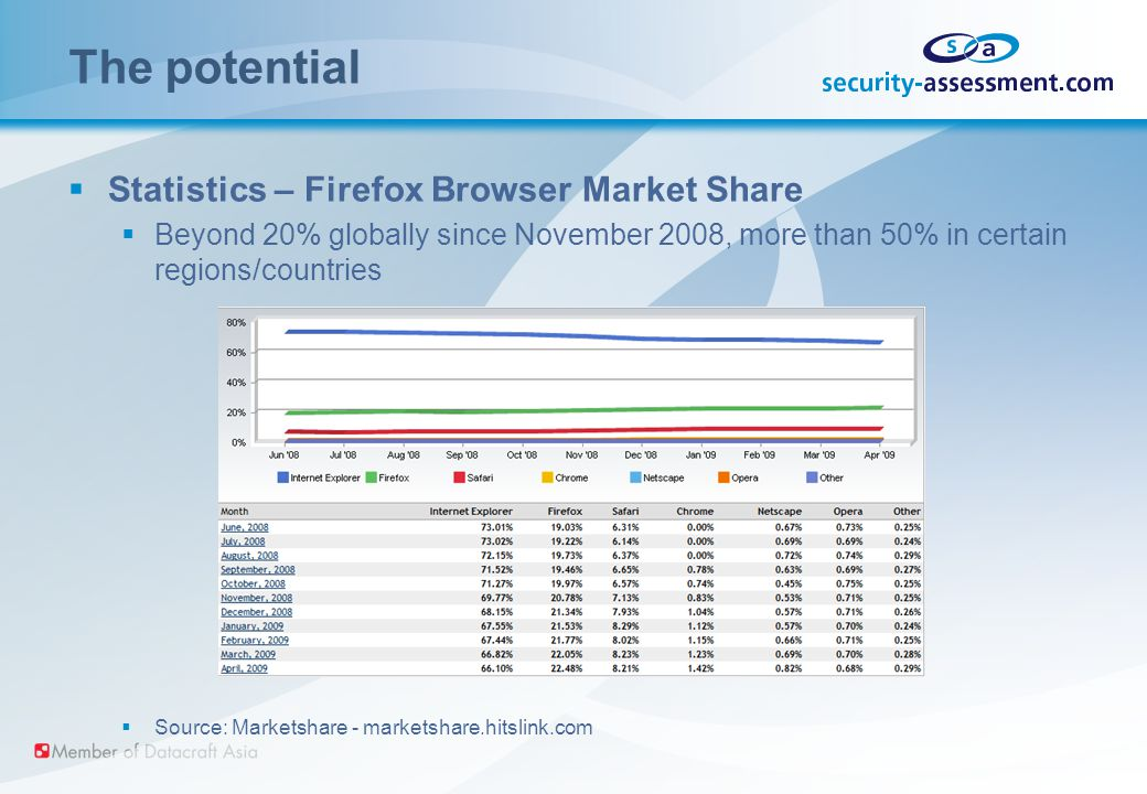 The potential  Statistics – Firefox Browser Market Share  Beyond 20% globally since November 2008, more than 50% in certain regions/countries  Source: Marketshare - marketshare.hitslink.com