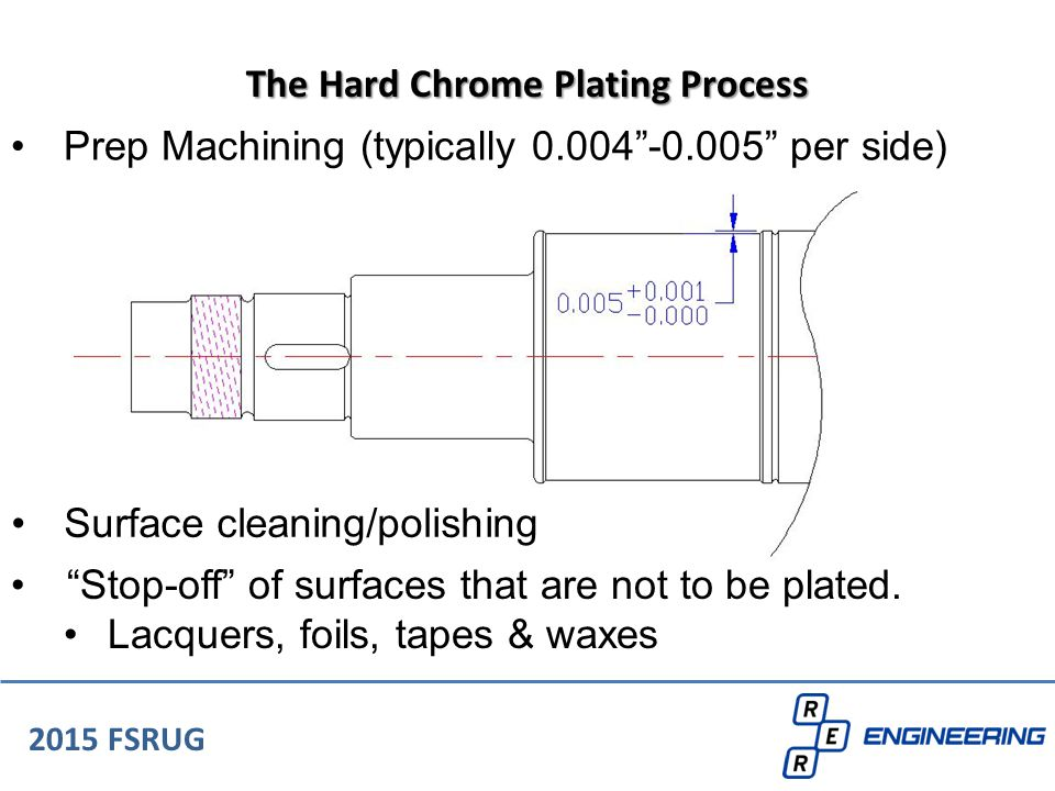"""Prep Machining (typically 0.004""""-0.005"""" per side) 2015 FSRUG The Hard Chrome Plating Process Surface cleaning/polishing """"Stop-off"""" of surfaces that ar"""