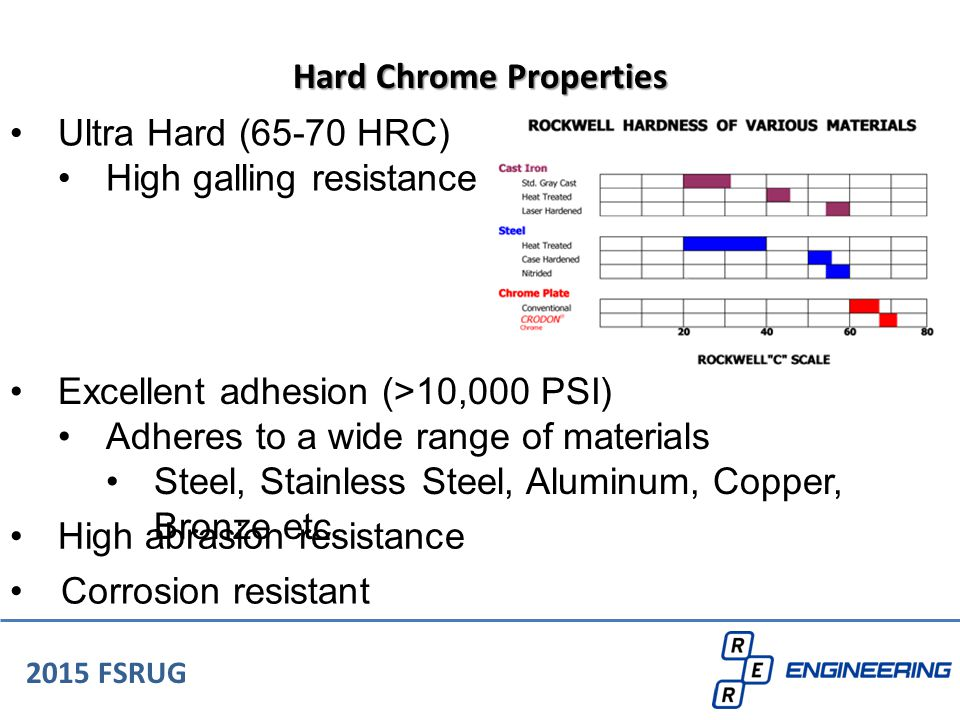 Ultra Hard (65-70 HRC) High galling resistance 2015 FSRUG Hard Chrome Properties Excellent adhesion (>10,000 PSI) Adheres to a wide range of materials